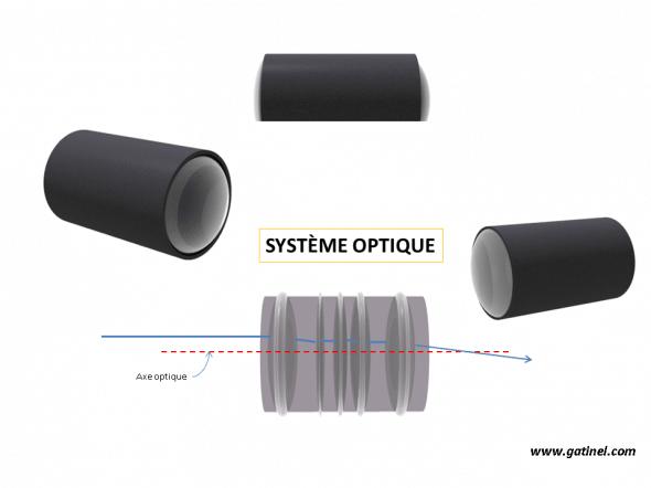 représentation d'un système optique complexe