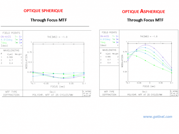 through focus MTF between implant spherical and aspheric curve