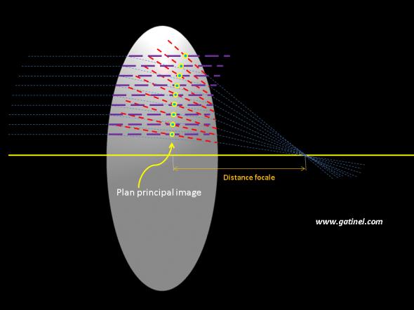 méthode pour l'obtention du plan principal image