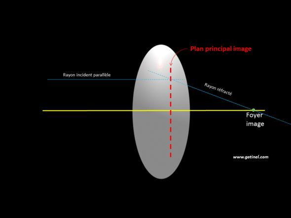 tracé du plan principal image