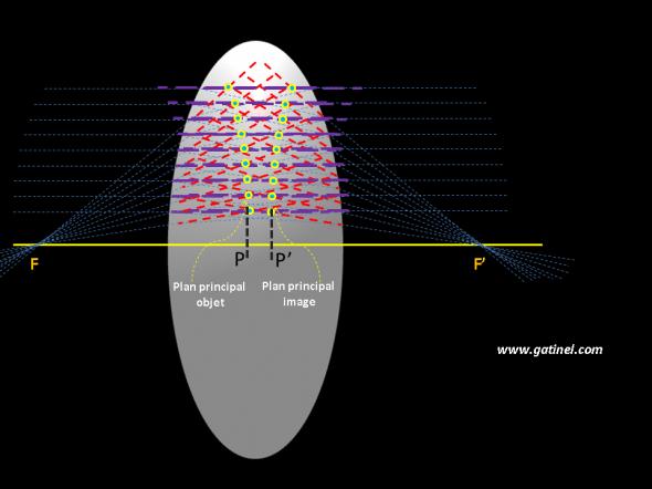 tracé des plans principaux objet et image