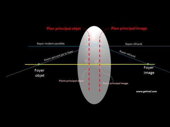 schéma des plans principaux et des points principaux