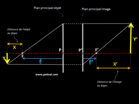 relation de conjugaison de Newton et grandissement de l'image