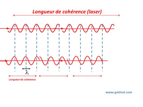 longueur de cohérence