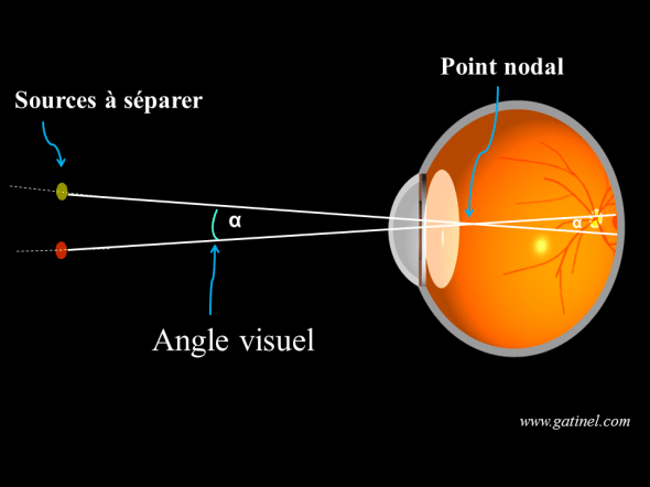 angle visuel apparent avec le point nodal