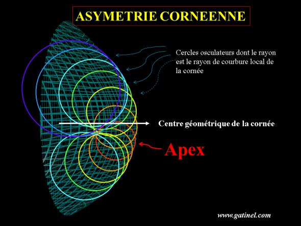variations de la courbure en topographie cornéenne