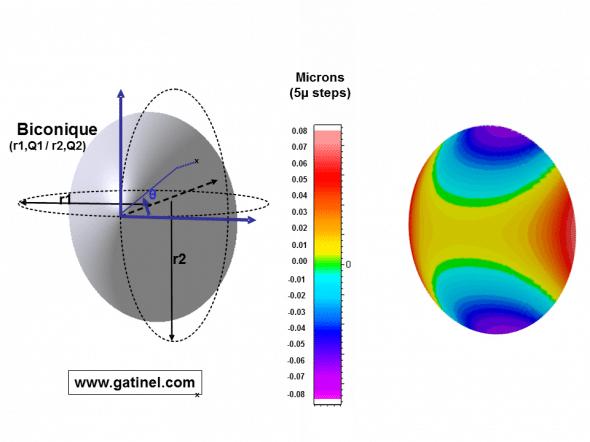 représentation d'une surface biconique