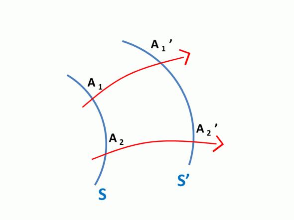 représentation du chemin optique