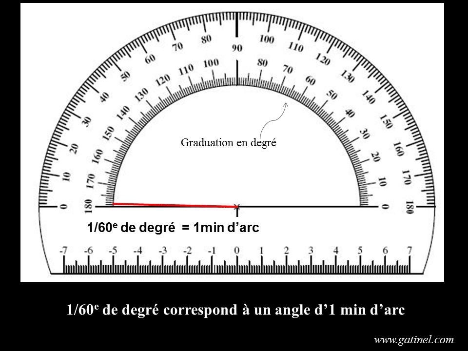 minute d arc