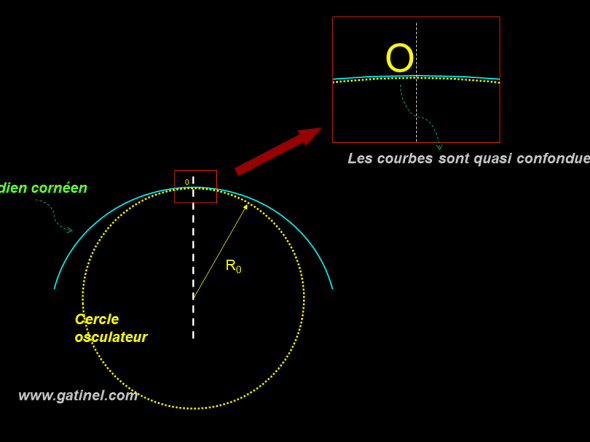 representation of the osculating circle at the apex of the Meridian