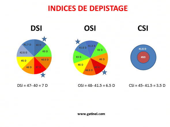 DSI OSI CSI screening indices