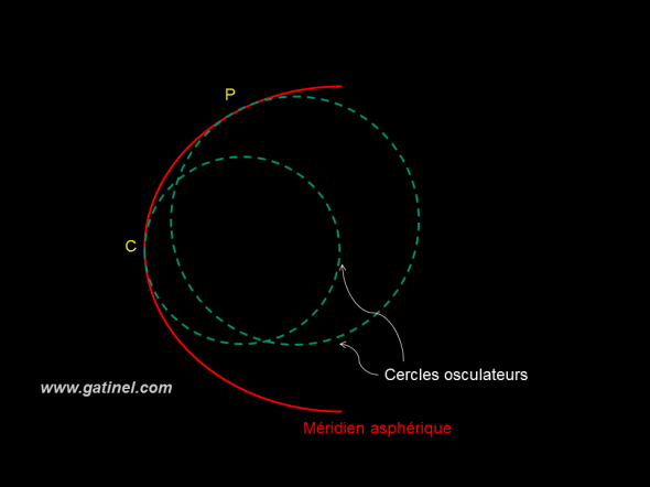 asphericity of a Meridian