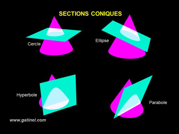 sections coniques