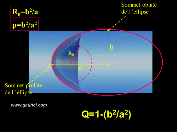 sommets de l'ellipse oblate et prolate