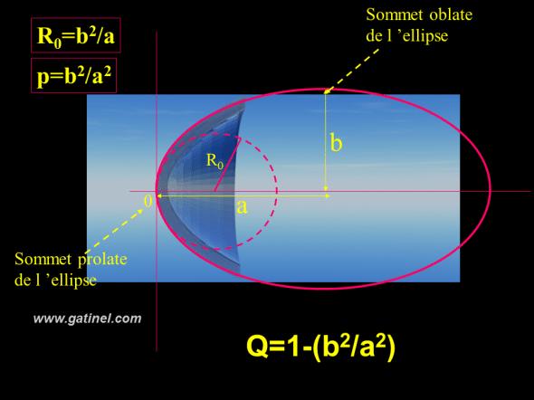 sommets de l'ellipse oblate et prolate