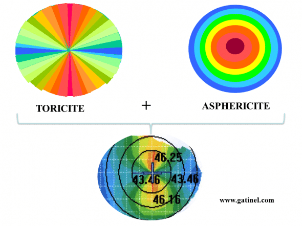 effect of the toricite and the Asphericity