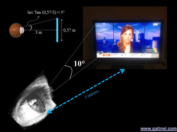 acuité visuelle et résolution d'écran full HD