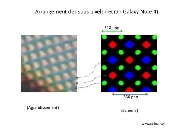 sous pixels écran du Note 4