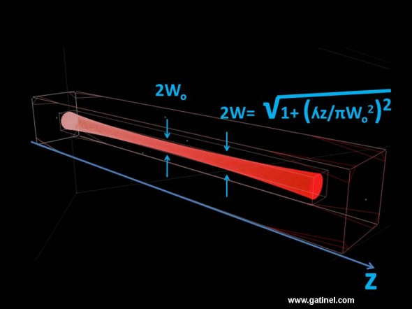 width of the laser beam