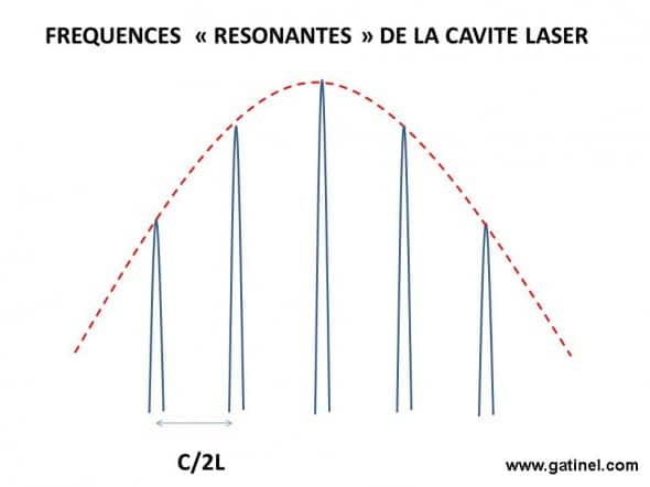 cavity and frequencies laser