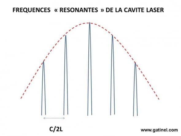 cavité et fréquences laser