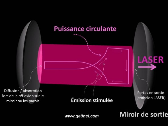 amplification de la lumi re laser docteur damien gatinel. Black Bedroom Furniture Sets. Home Design Ideas