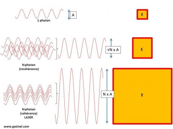 energy light wave amplitude relationship