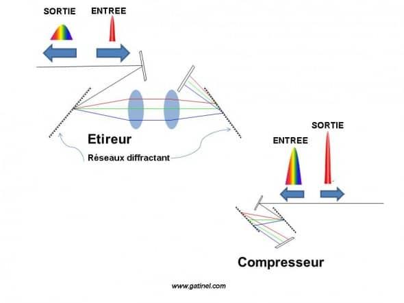 Etierur et compresseur laser femtoseconde
