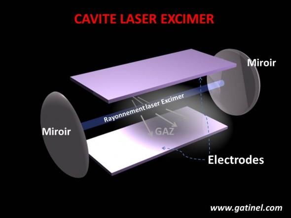 schéma cavié laser