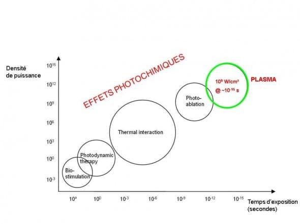 effet laser sur tissu biologiques en fonction du temps d'exposition