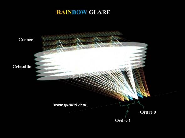 """Représentation en """"3D"""" schématique du rainbow glare, avec les ordres de diffractions."""