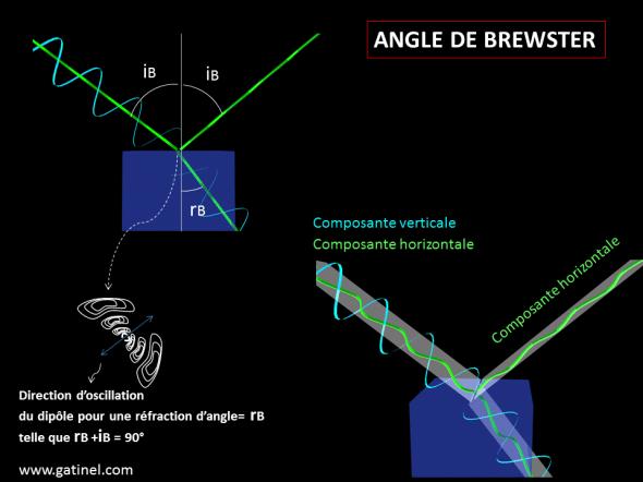 Angle de Brewster