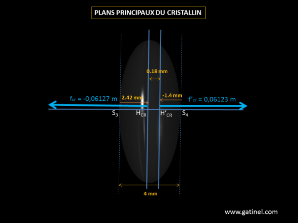 Representation of the position of the principal planes of the lens