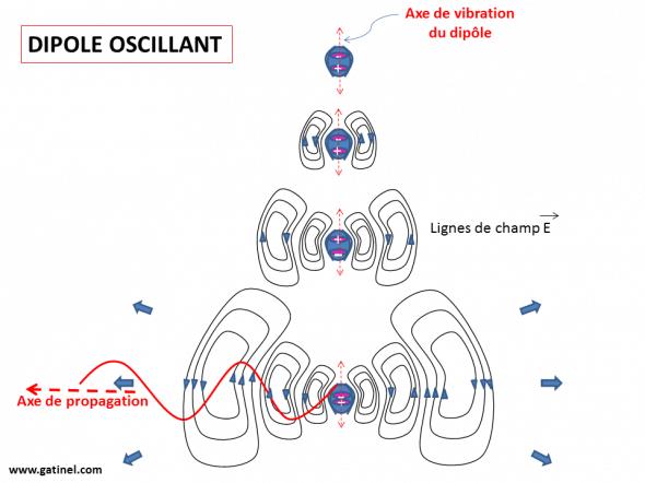 dipole oscillant