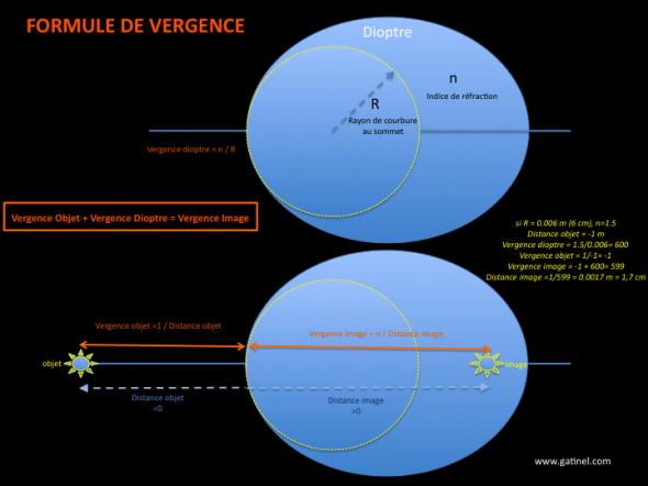 schéma de la formule de vergence