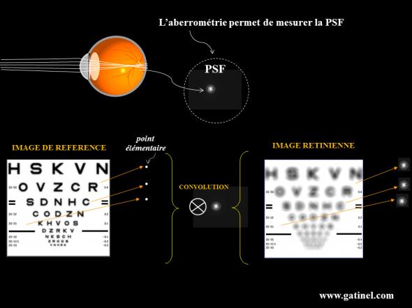 convolution et simulation de l image retinienne