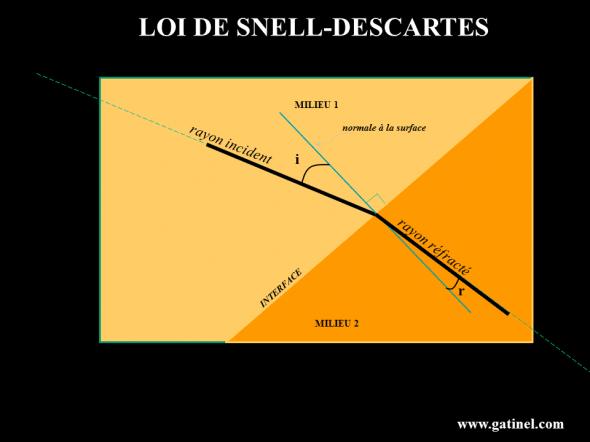 La loi de Snell Descartes permet de connaître l'angle de réfraction, si l'on connait la direction du rayon incident (son angle avec la normale avec la surface du milieu 2 au point de «contact»). La loi de Snell Descartes découle de la généralisation du principe de Fermat.