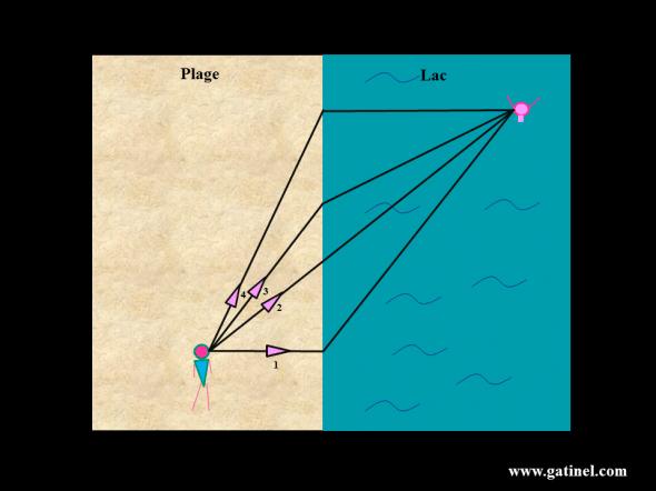 Pour secourir au plus vite le baigneur en difficulté, le maitre nageur, qui ne peut nager aussi vite (ex: 5 km/h) qu'il courre (ex: 15 km/h),  doit choisir le chemin le plus «bref» (celui qui requiert le temps de parcours minimal). Si l'on s'en tient à la distance physique entre le MN et le baigneur, le chemin 2 est le plus court géométriquement; il est a priori plus bref que le chemin 1 car la distance de nage y est significativement plus longue que la distance de course, et a priori que le chemin 4, dont la distance de nage est plus courte, mais la course beaucoup plus longue . Cependant, le temps du chemin 3 pourrait certainement être plus bref, car même si la course est un peu plus longue, la nage y est plus courte et ceci procure un gain de temps significatif! Pour résoudre le problème et trouver le parcours dont le temps est minimal, il faut tenir compte des distances, et de la vitesse de déplacement dans les milieux parcourus (ici la plage, et l'eau du lac). Le temps mis pour parcourir une distance dans un milieu est égal au rapport entre la distance et la vitesse. On appelle «chemin optique» la distance dans le milieu multipliée par l'indice de réfraction du milieu – l'indice est une fonction inverse de la vitesse de déplacement de la lumière,). Le chemin optique exprime en fait une «duréetemporelle» ! En partant du principe de Fermat (le temps parcouru par la lumière entre deux points est le plus bref), la mise en équation de cette situation mène à la loi  de la réfraction dite de Snell-Descartes.