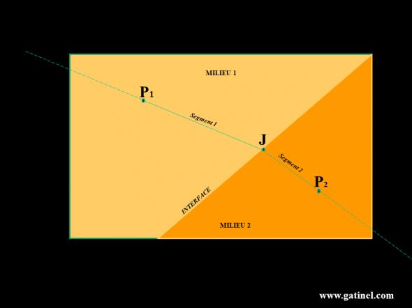 Le milieu 1 et le milieu deux sont séparés par une interface rectiligne, mais n'ont pas le même indice de réfraction: la vitesse de la lumière n'est pas la même dans le milieu 1 que dans le milieu 2. Pour aller du point 1, situé dans le milieu 1, au point 2, situé dans le milieu 2, il existe un chemin de temps de parcours minimum, constitué de deux segments reliés par un point J situé à la jonction (interface) des milieux.  Tout rayon passant par le point 1 et dirigé selon le segment 1 emprunte ensuite le trajet du segment 2 dans le milieu 2. Quel que soit le point situé sur la droite (P1J), le trajet qu'empruntera un rayon dirigé et passant par J passe par le point n°2.