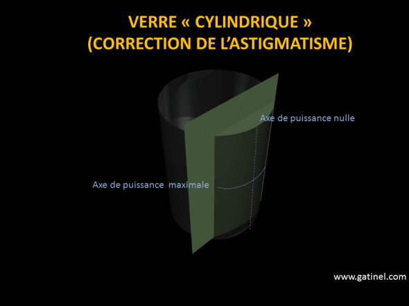 verre correction astigmatisme