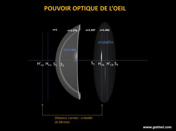pouvoir optique oeil entier