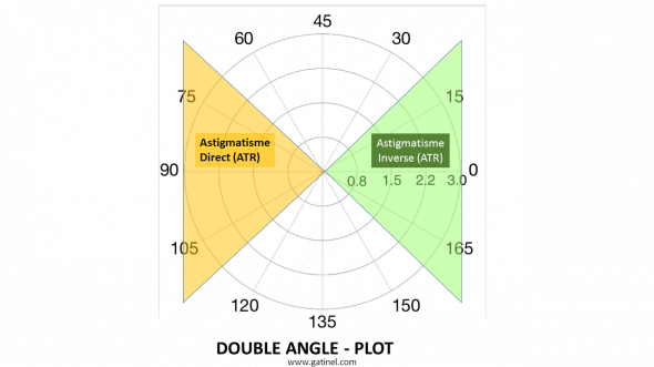 The graph can be divided into quadrants, where will be screened points or vectors corresponding to the direction of astigmatism