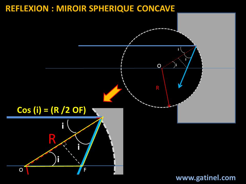 R flexion sur miroirs courbes sph riques docteur damien for Miroir definition