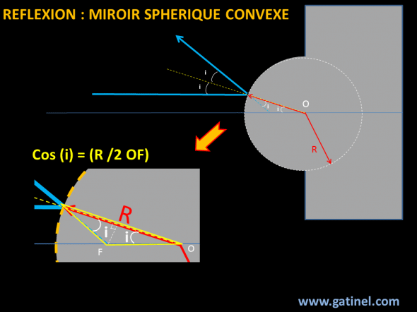 convex spherical reflection