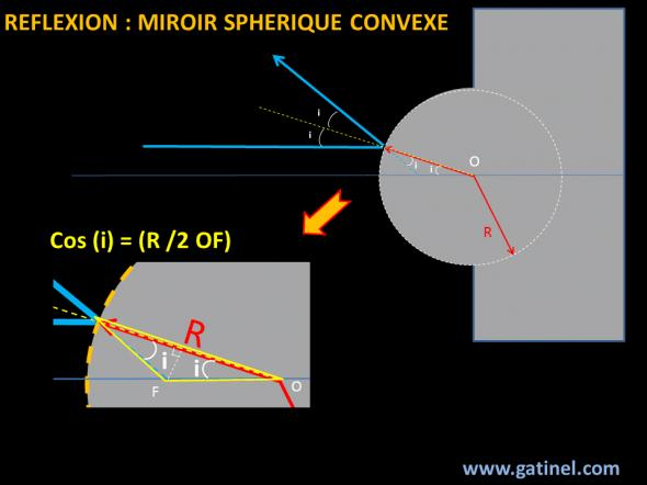 réflexion sphérique convexe