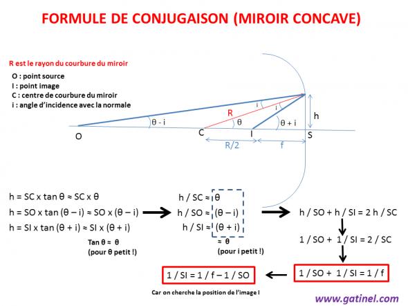 formule conjugaison miroir sphérique