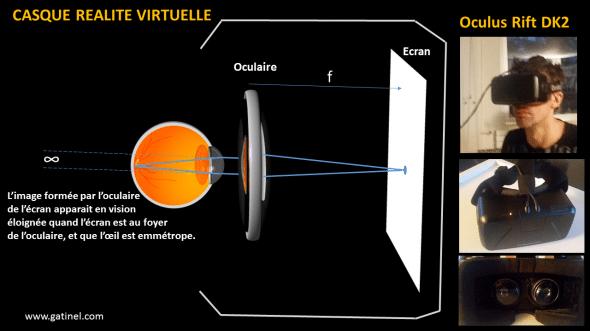casque Oculus Rift DK2