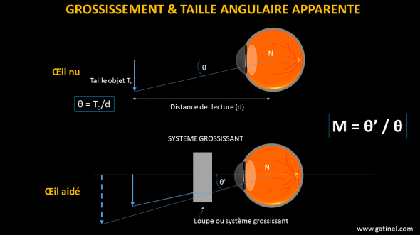 grossissement angle apparent