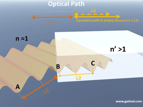 Optical path