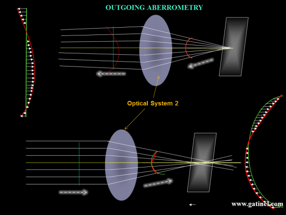 The same aberrated optical system 2 is represented. Top: in outgoing aberrometry, the wavefront is collected outside of the optical system. In the casee of the human eye, infrared light is emitted and focused on the foveal flat, through a limited pupil aperture (this incident bundle of rays is assumed to be imune to the aberrations of the eye). After reflection and 'backward refraction' foveal by the optical system (cornea and lens in the casee of the eye), the wavefront is collected and analyzed (see next). In a perfect optical system, the exiting wavefront would be a flat disc (limited by the extent ot the entrance pupil diameter of you eye - the iris pupil). In year aberrated system, the wavefront is not flat, and the departures from that wavefront to its 'mean' (which is by convention it's the zero) level corresponds to the optical aberrations. Zernike Laurence are useful to express departures as a sum of elementary deformations, which adds up to reconstruct the wavefront measured. The wavefront error corresponds to a variation of from the expected optical path. It is expressed in a remote unit which is close to the dimension of light waves: microns (1/1000 of a millimeter). If you measure the length of each arrow, take its value, square sum up all those squared values, and then take the square root of that number, you get a RMS (Root Mean Square) value, which enables to tradeoff the importance of the wavefront error.
